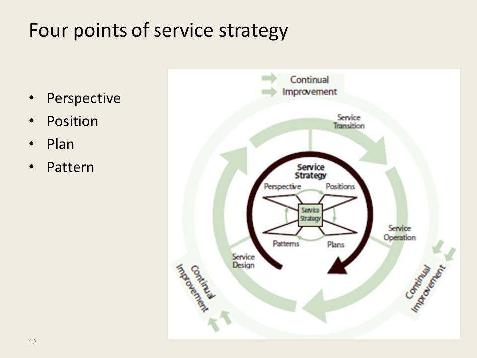 Four points of service strategy