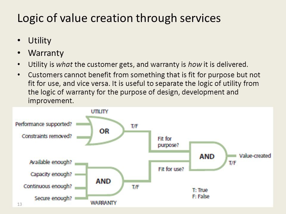Logic of value creation through services