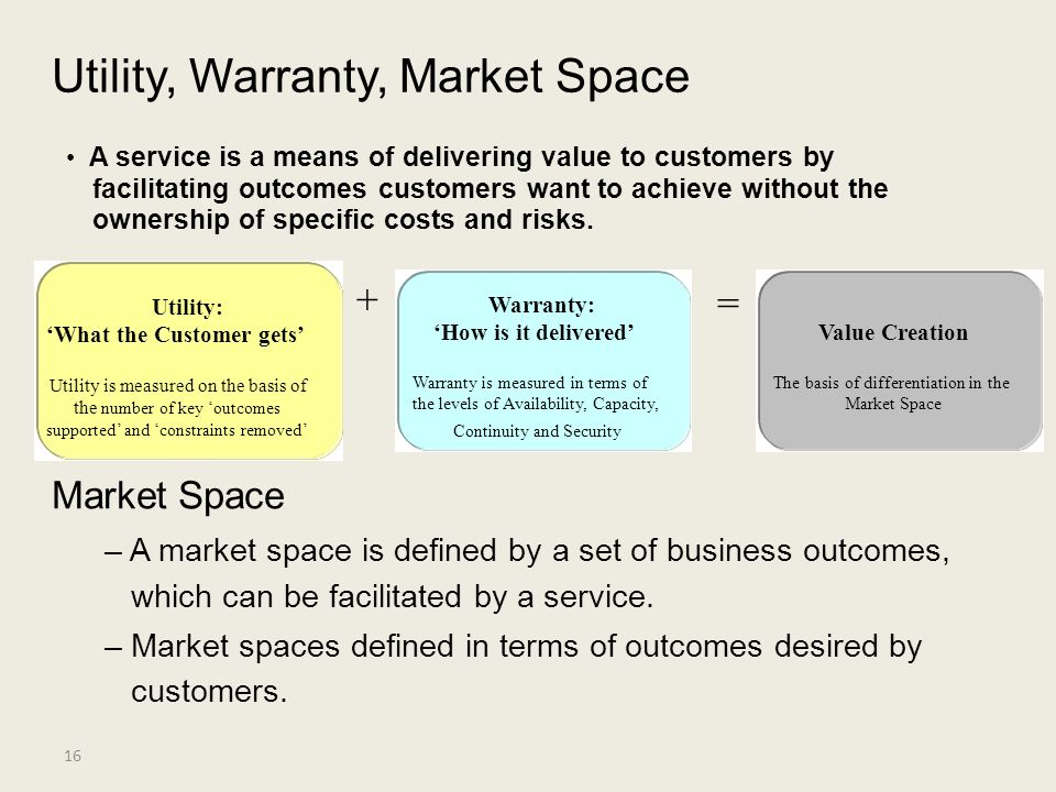 Utility, Warranty, Market Space