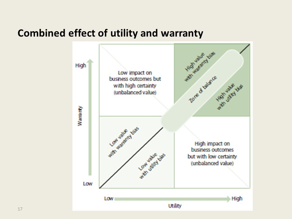 Combined effect of utility and warranty