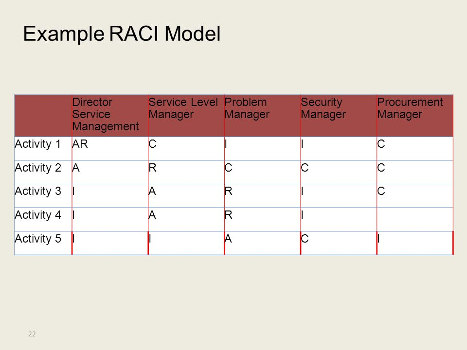 Example RACI Model Director Service Management Service Level Manager