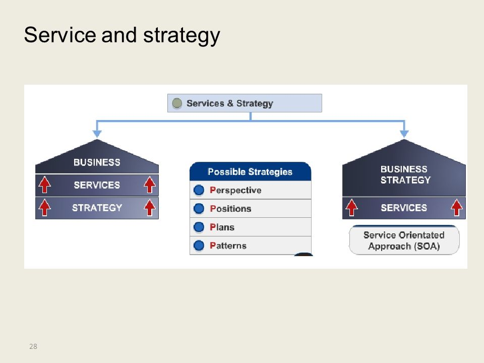 Service and strategy