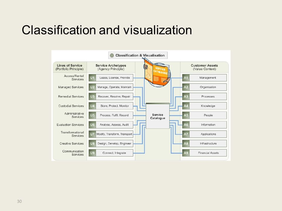 Classification and visualization