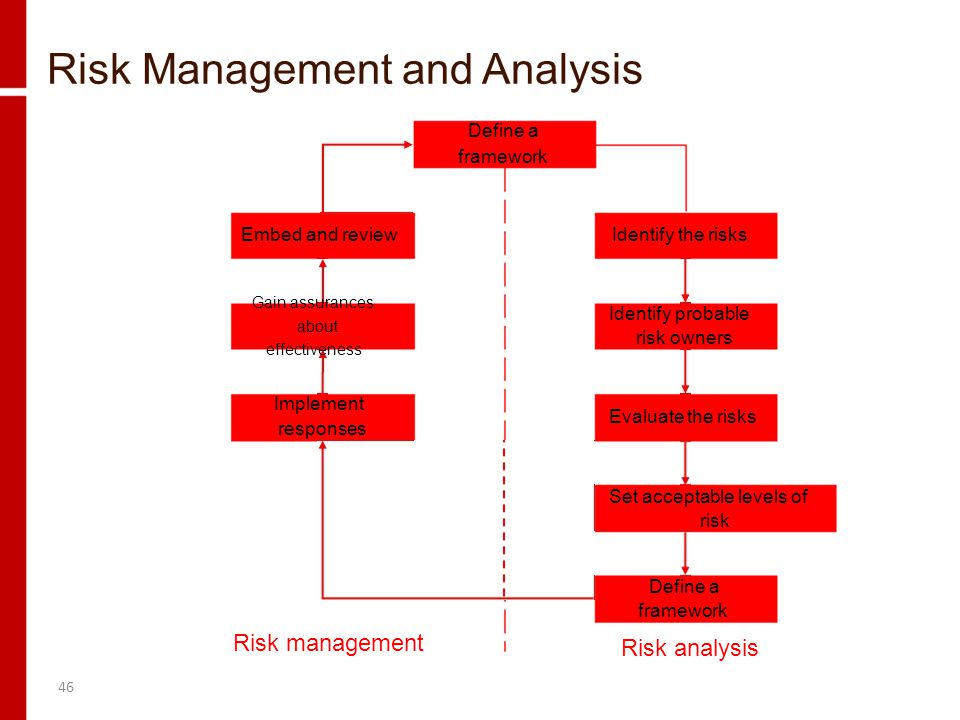 Risk Management and Analysis Define a