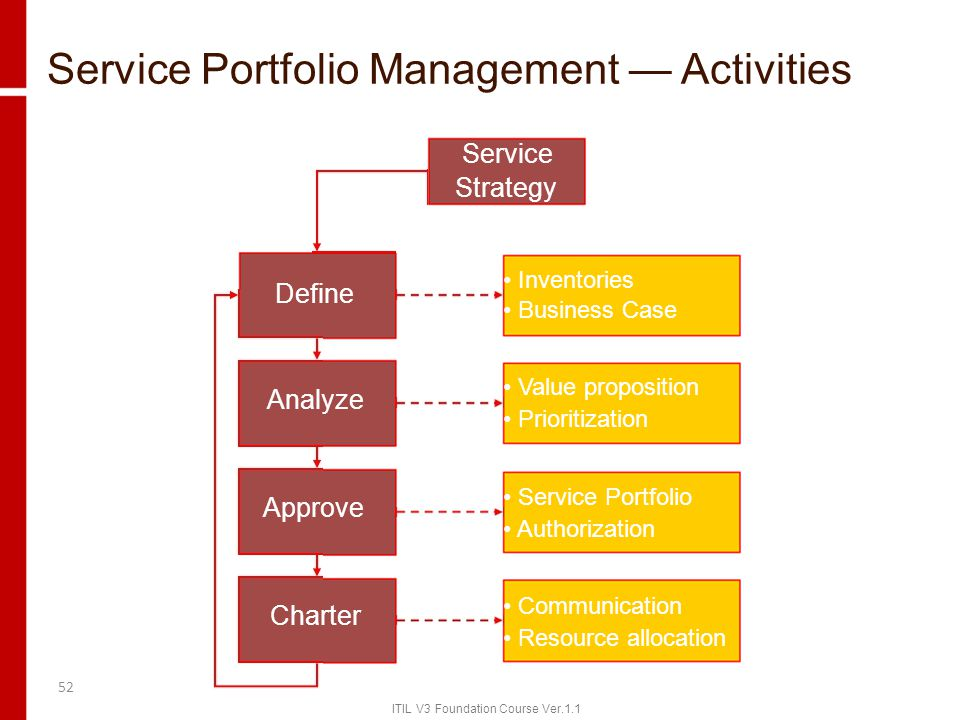 Service Portfolio Management — Activities Service