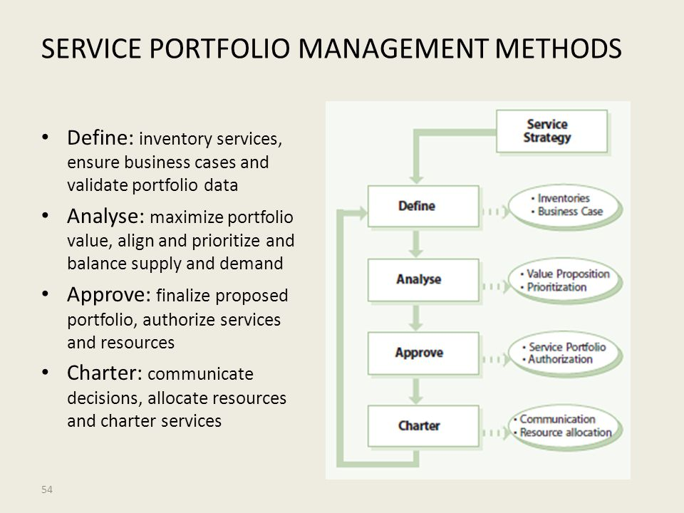 SERVICE PORTFOLIO MANAGEMENT METHODS