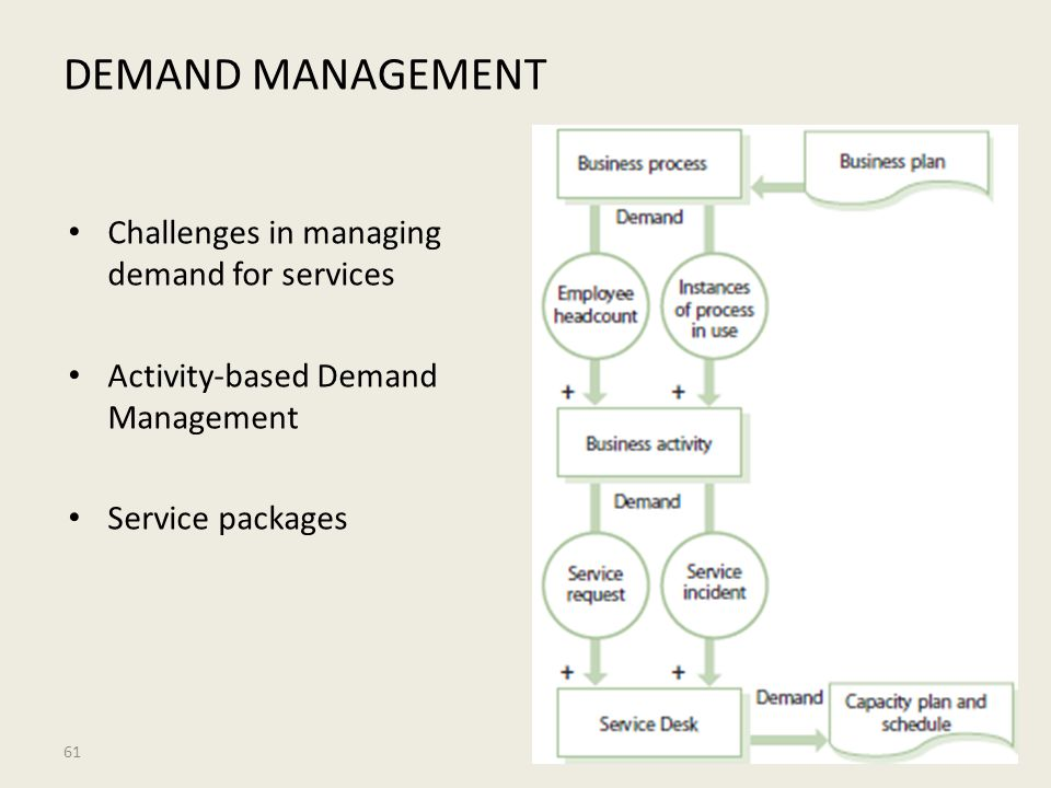 DEMAND MANAGEMENT Challenges in managing demand for services