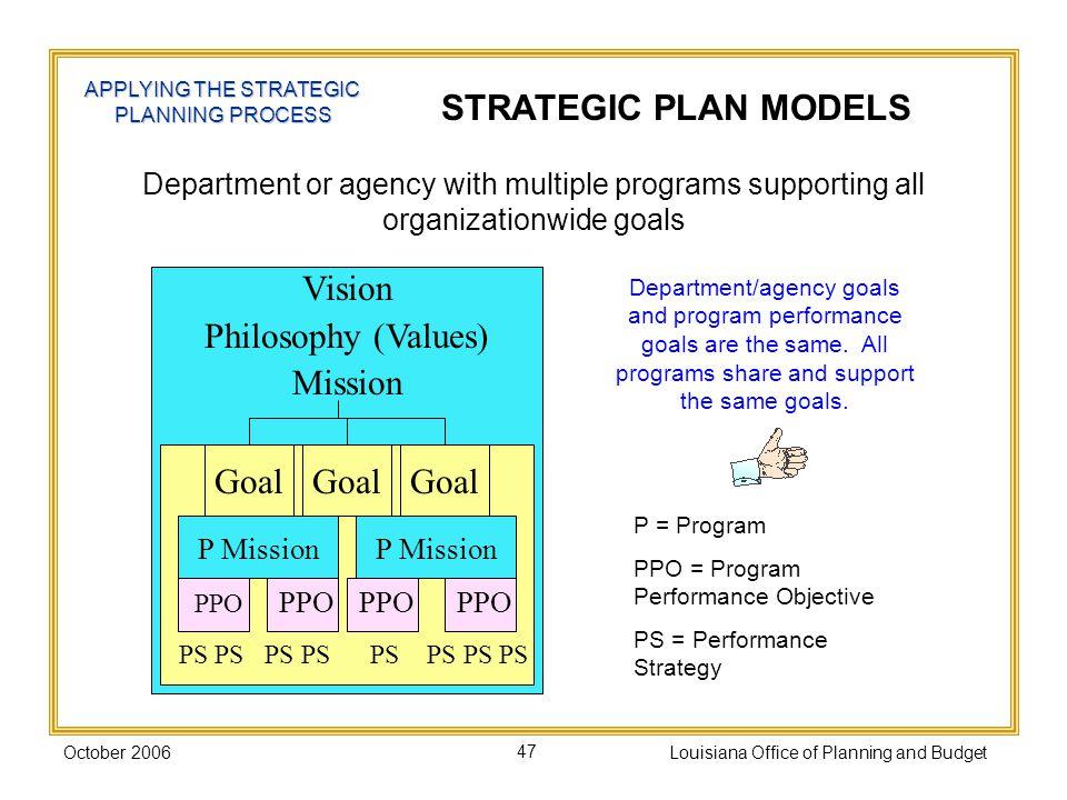 STRATEGIC PLAN MODELS Vision Philosophy (Values) Mission Goal