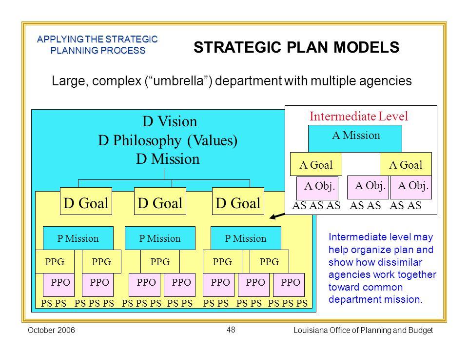 STRATEGIC PLAN MODELS D Vision D Philosophy (Values) D Mission D Goal