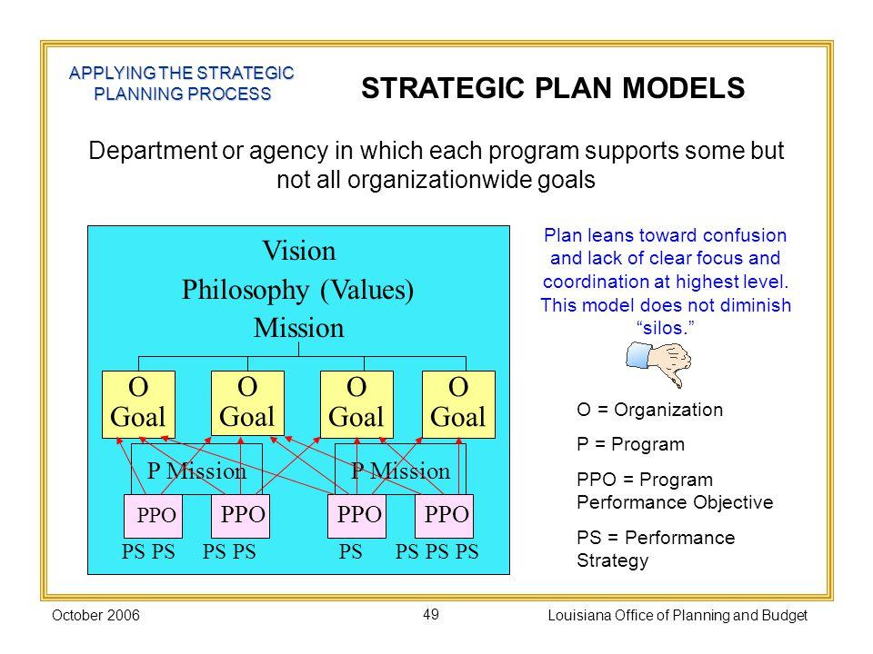 STRATEGIC PLAN MODELS Vision Philosophy (Values) Mission O Goal
