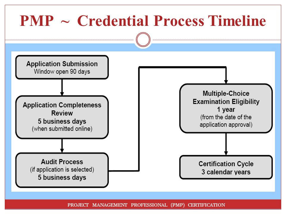PMP ~ Credential Process Timeline