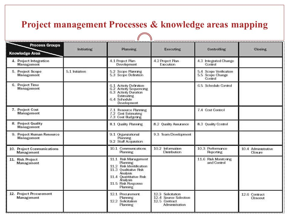Project management Processes & knowledge areas mapping