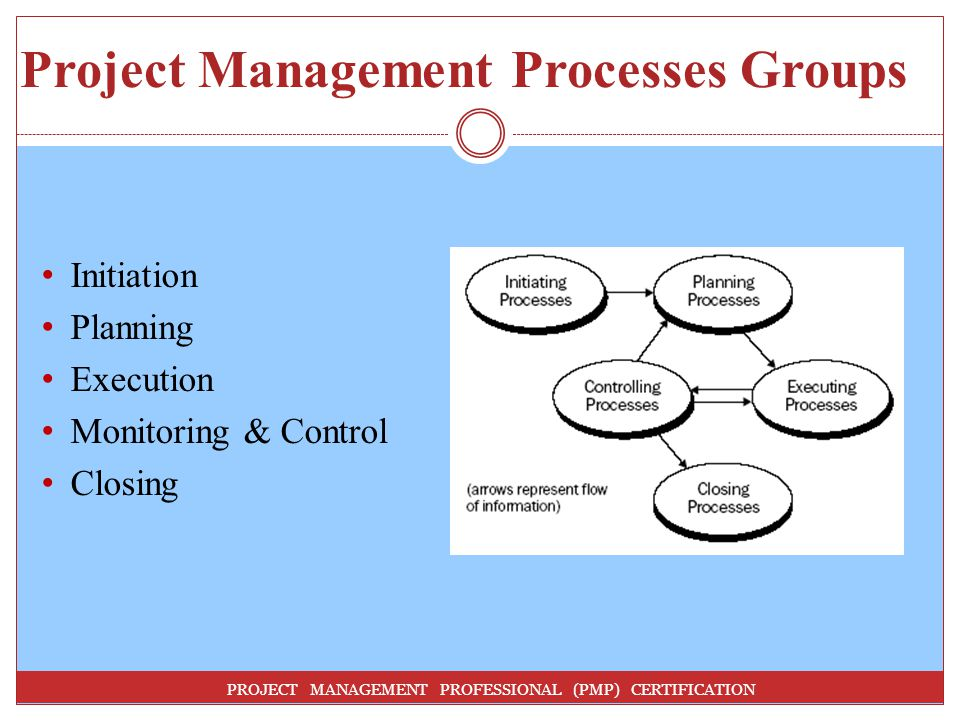 Project Management Processes Groups