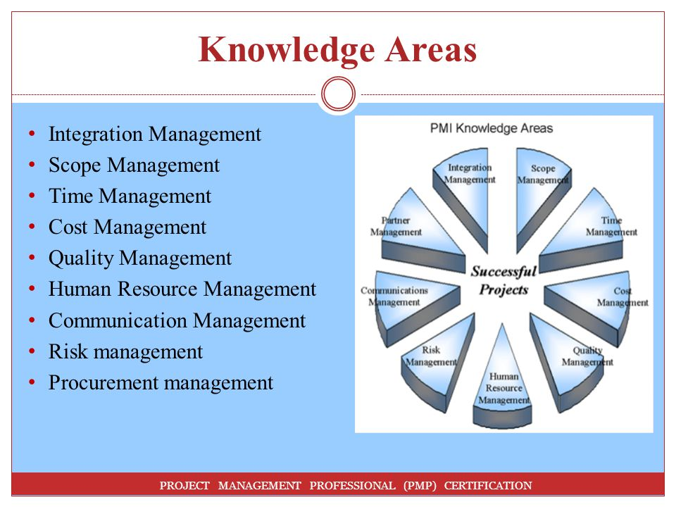 Knowledge Areas Integration Management Scope Management
