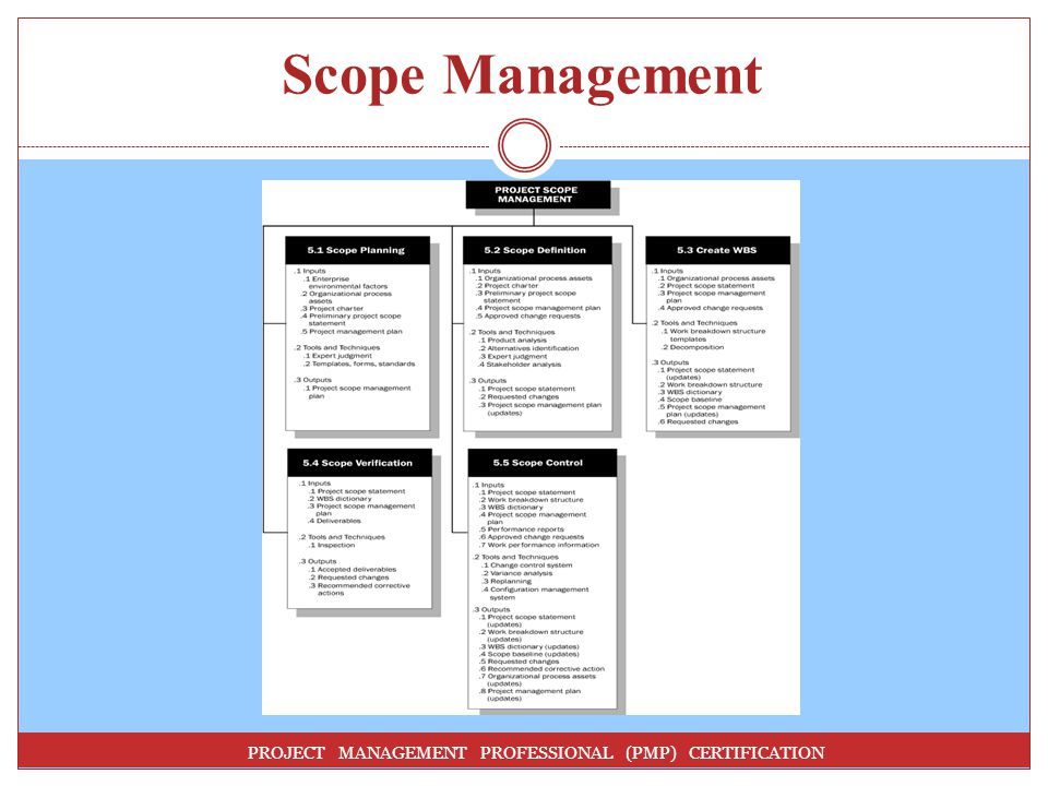 Scope Management PROJECT MANAGEMENT PROFESSIONAL (PMP) CERTIFICATION
