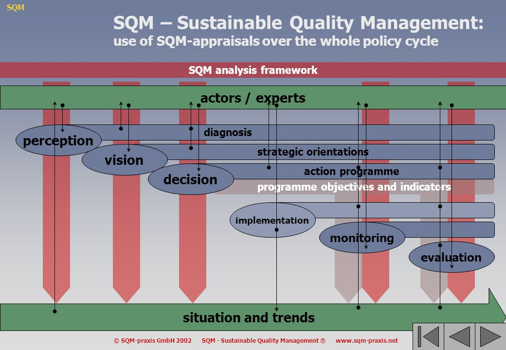SQM – Sustainable Quality Management: use of SQM-appraisals over the whole policy cycle