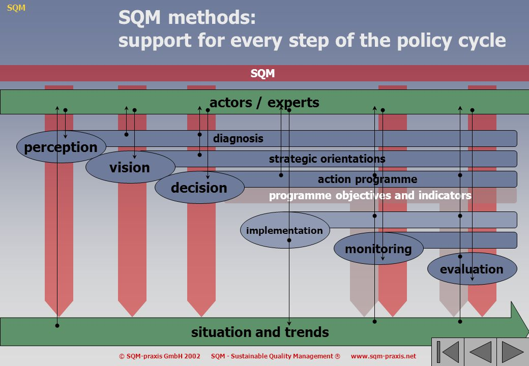 SQM methods: support for every step of the policy cycle