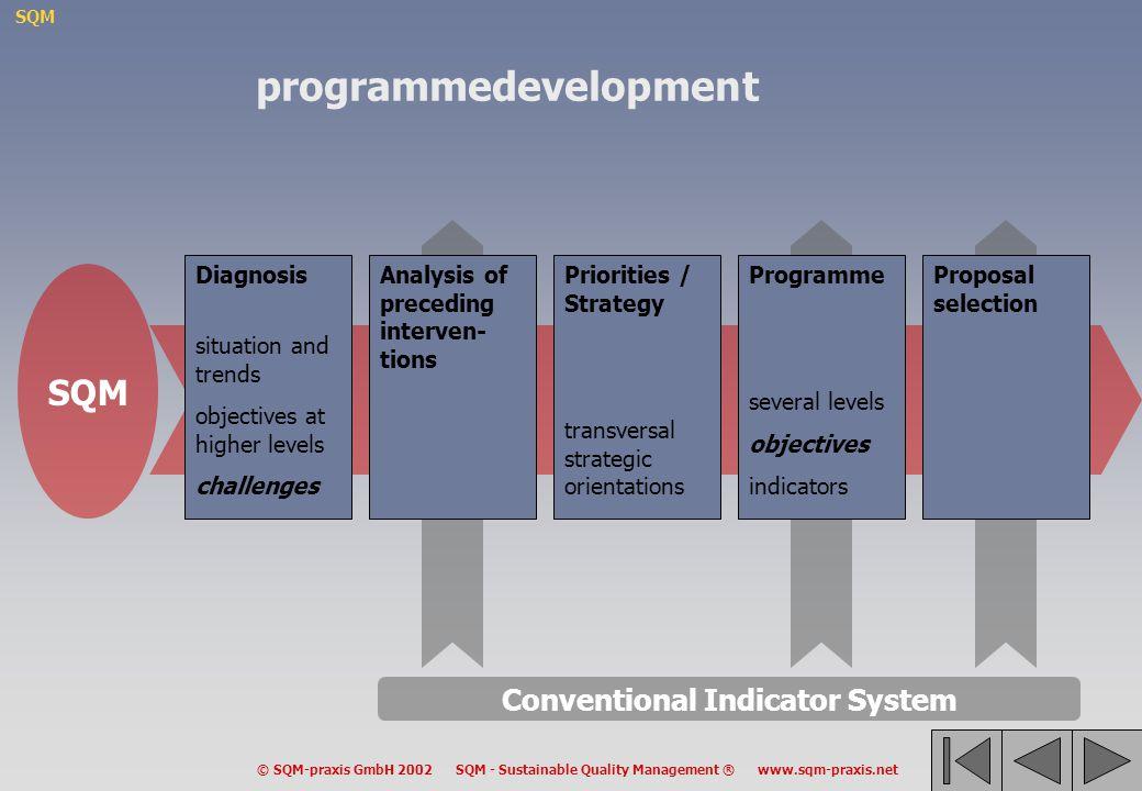 programmedevelopment