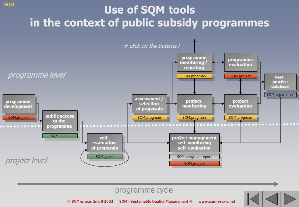 Use of SQM tools in the context of public subsidy programmes