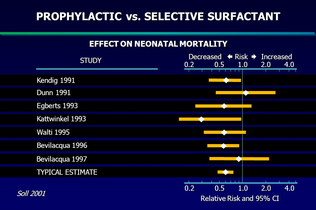 PROPHYLACTIC vs. SELECTIVE SURFACTANT EFFECT ON NEONATAL MORTALITY