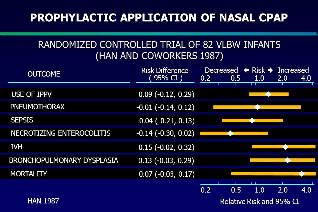 PROPHYLACTIC APPLICATION OF NASAL CPAP
