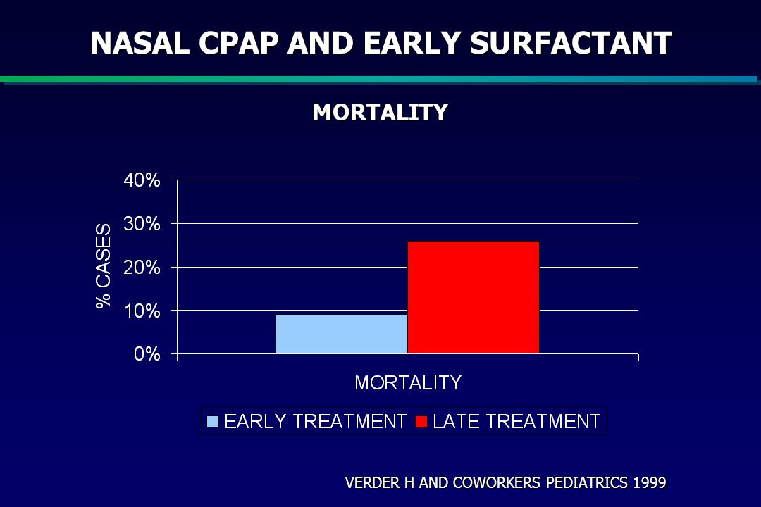 NASAL CPAP AND EARLY SURFACTANT