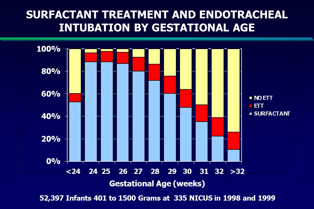 SURFACTANT TREATMENT AND ENDOTRACHEAL INTUBATION BY GESTATIONAL AGE