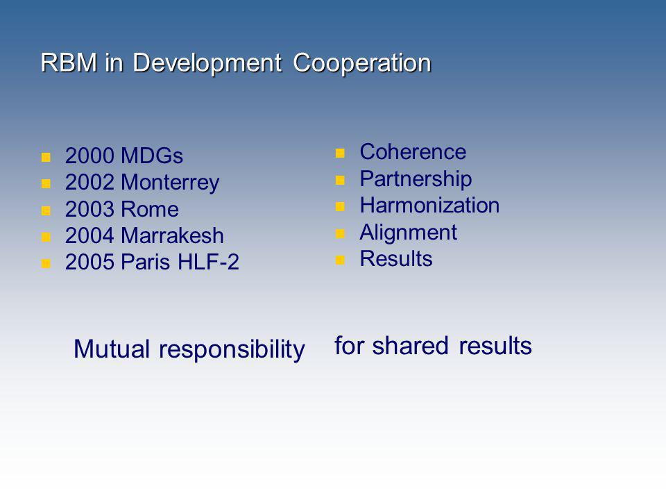 RBM in Development Cooperation