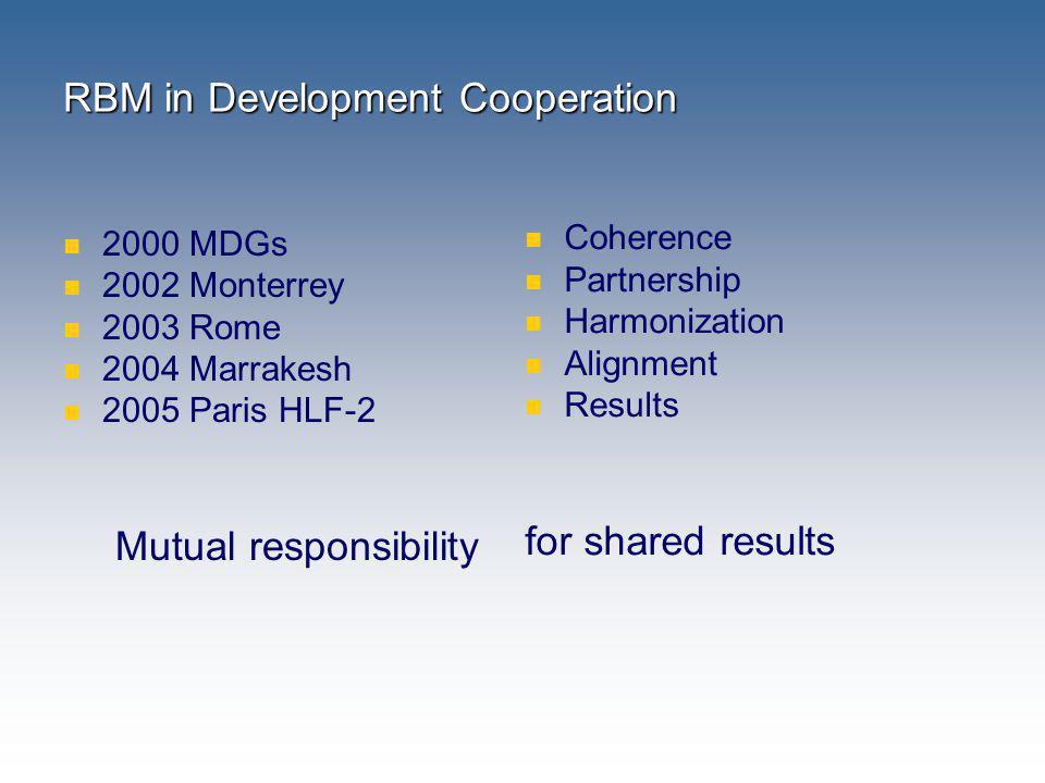 RBM in Development Cooperation
