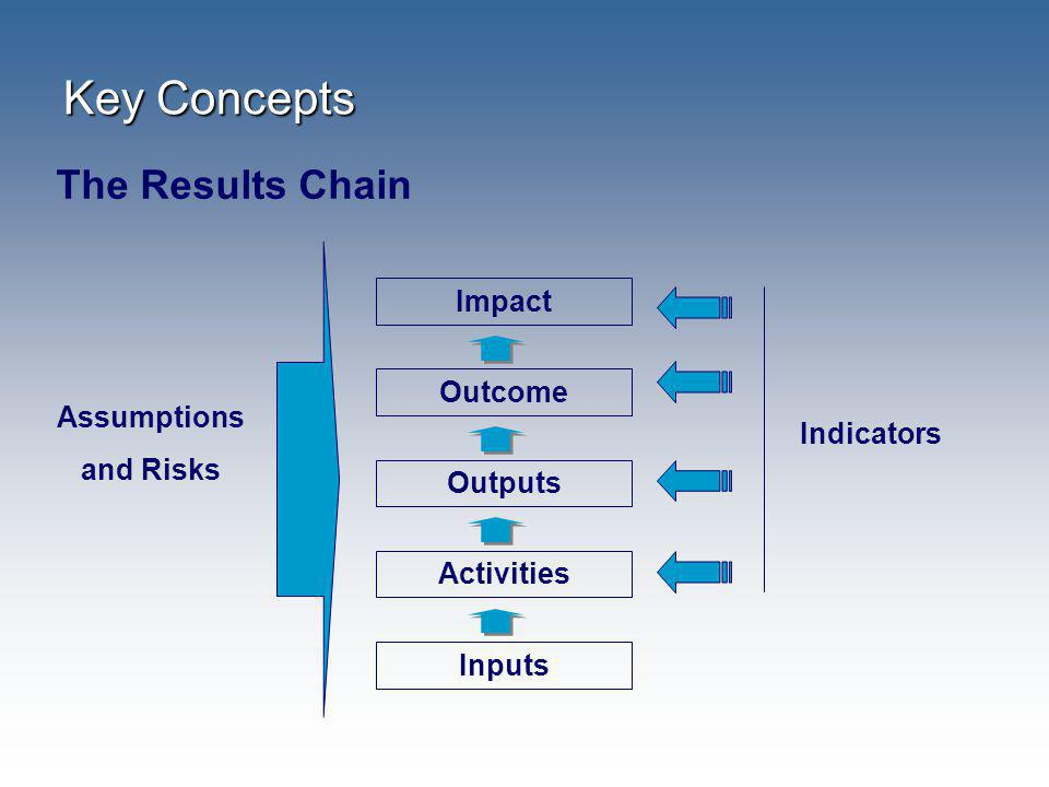 Key Concepts The Results Chain Impact Outcome Assumptions and Risks