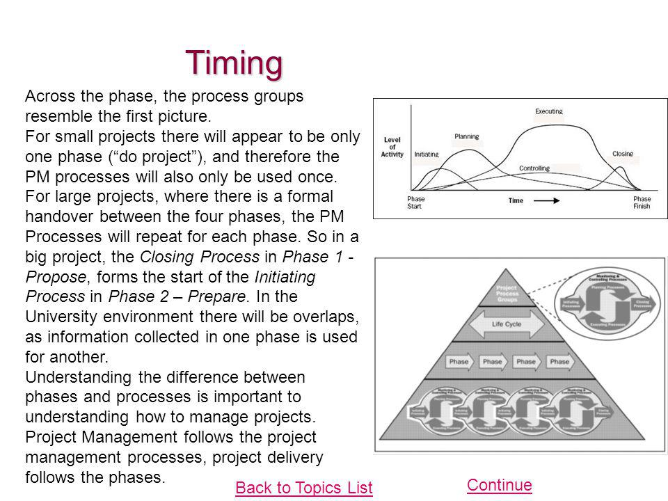 Timing Across the phase, the process groups resemble the first picture.