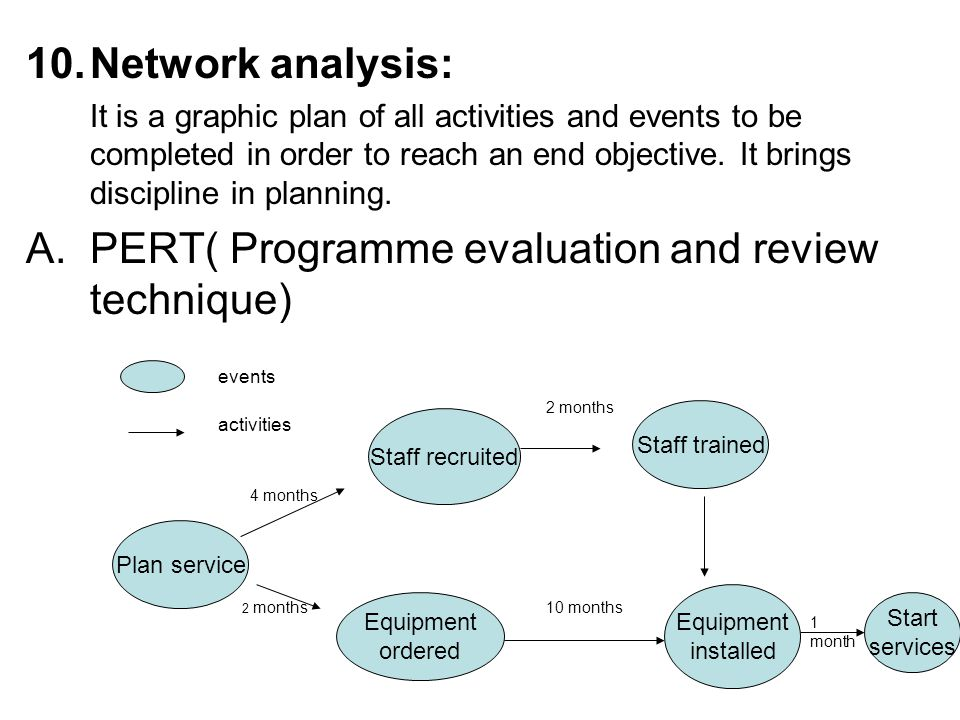 PERT( Programme evaluation and review technique)