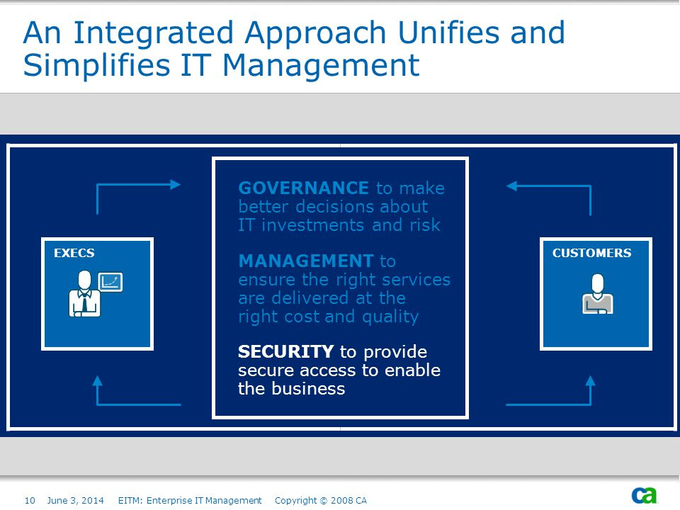 An Integrated Approach Unifies and Simplifies IT Management