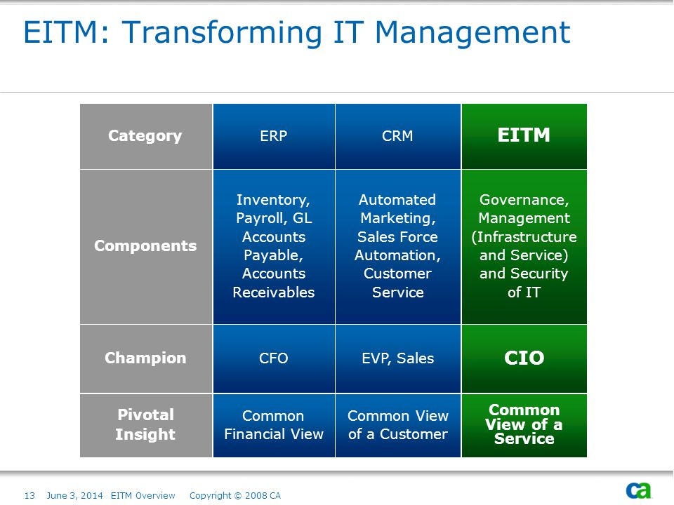 EITM: Transforming IT Management