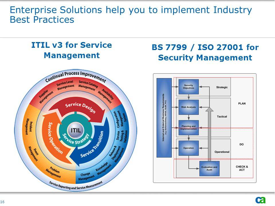 Enterprise Solutions help you to implement Industry Best Practices