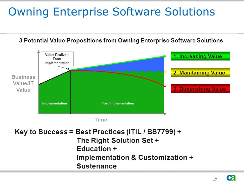 Owning Enterprise Software Solutions
