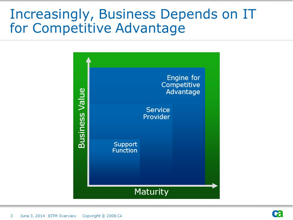Increasingly, Business Depends on IT for Competitive Advantage