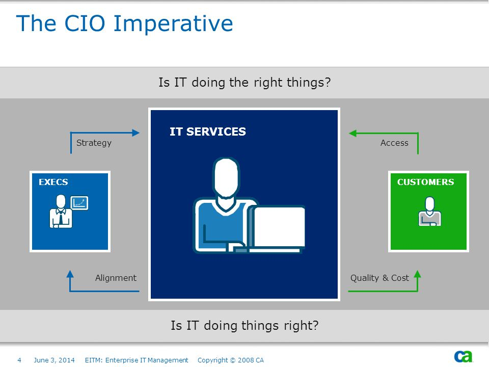 The CIO Imperative Is IT doing the right things