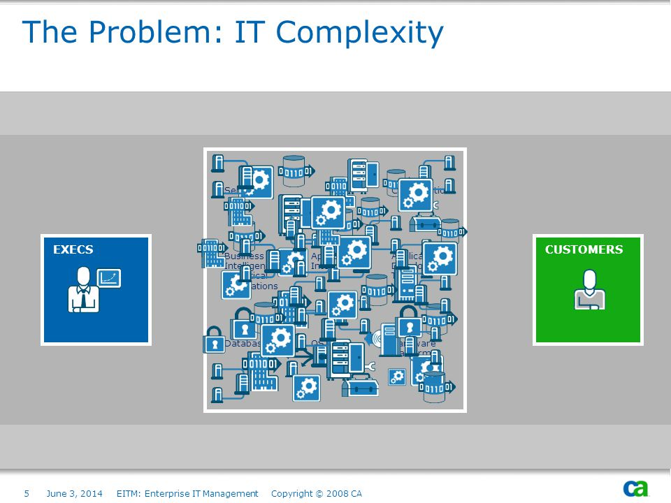 The Problem: IT Complexity