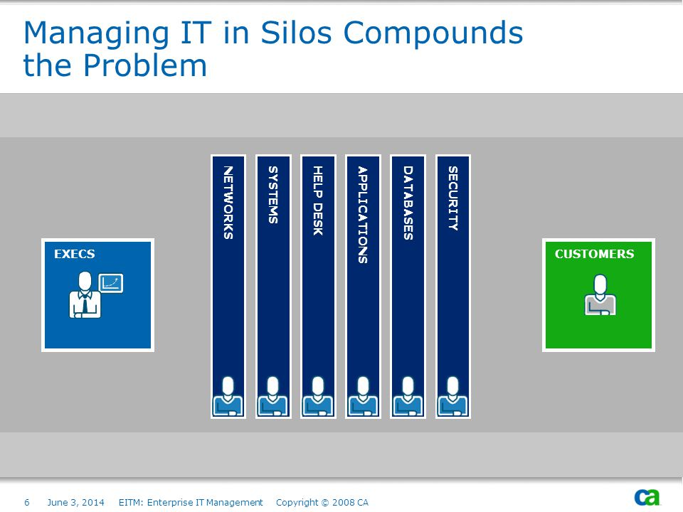 Managing IT in Silos Compounds the Problem