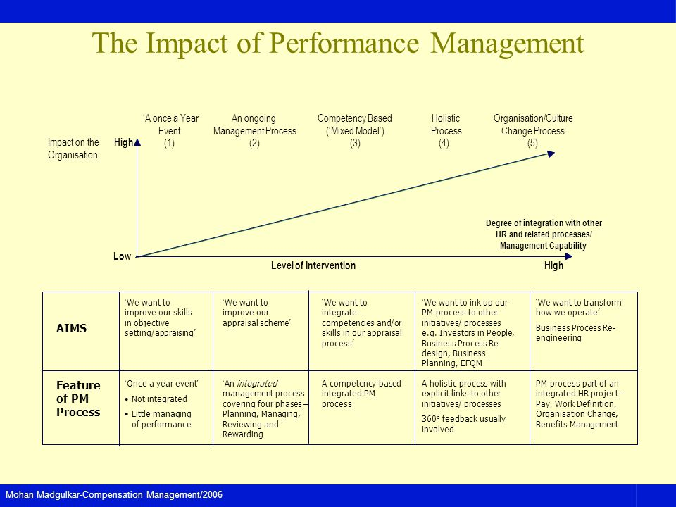 The Impact of Performance Management