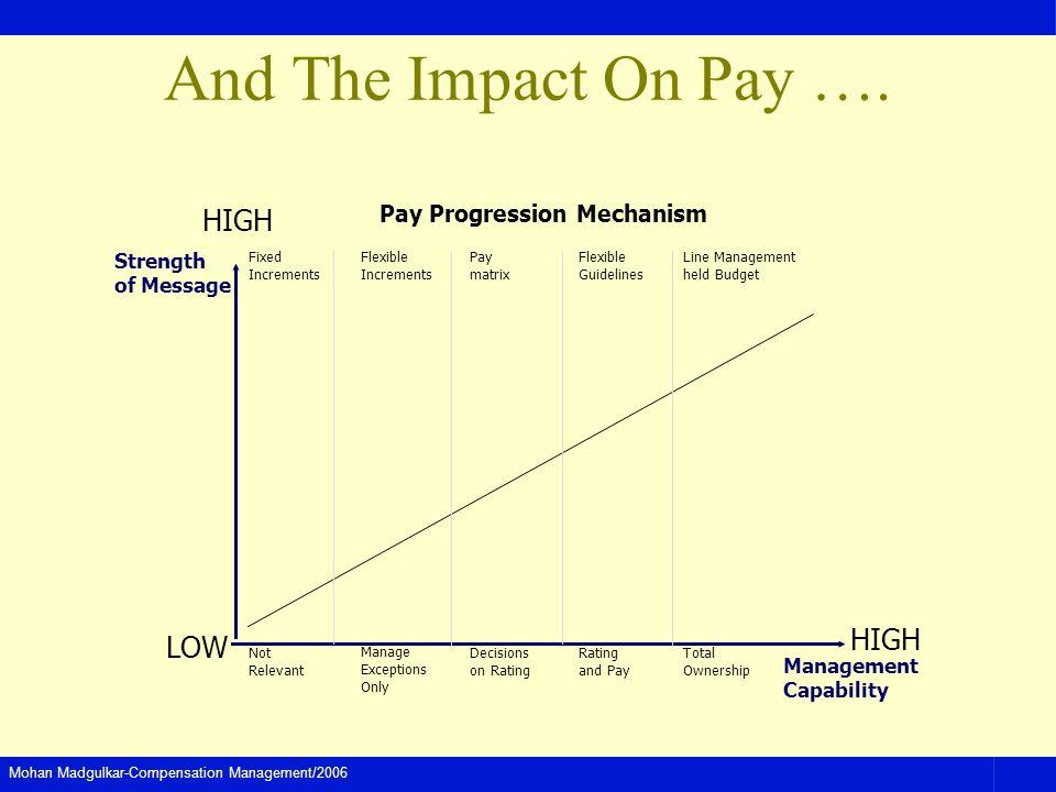 Pay Progression Mechanism