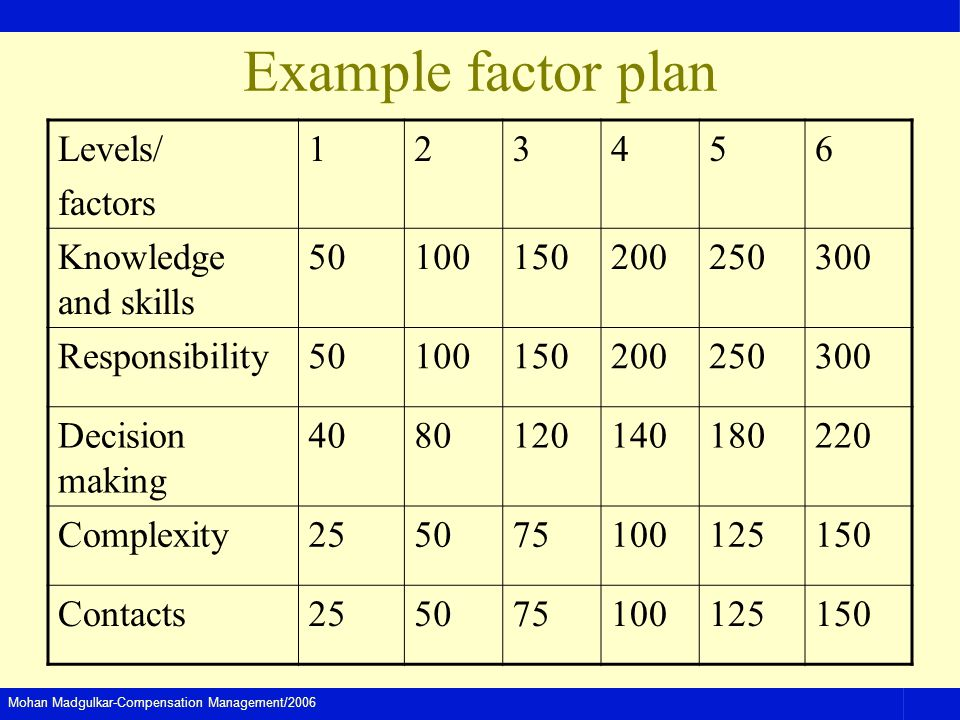 Example factor plan Levels/ factors 1 2 3 4 5 6 Knowledge and skills