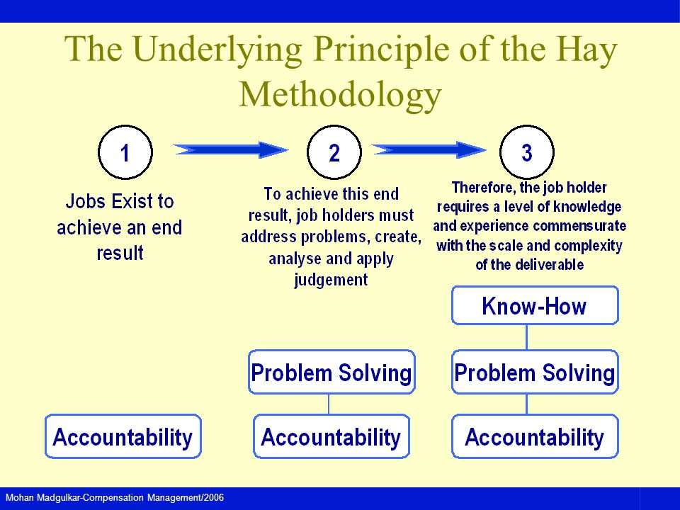 The Underlying Principle of the Hay Methodology