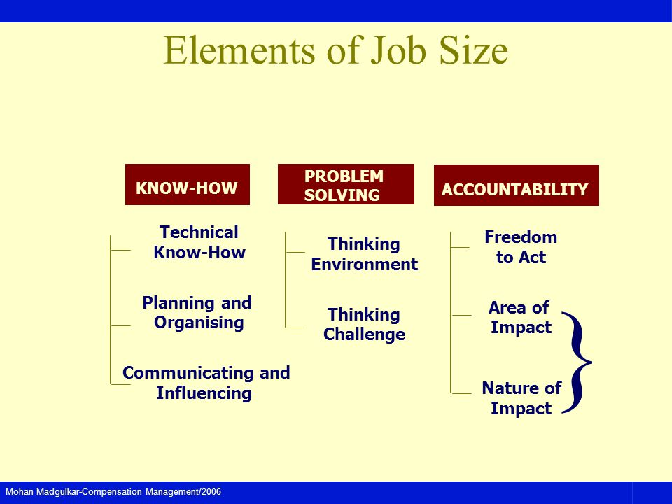 } Elements of Job Size Technical Know-How Planning and Organising