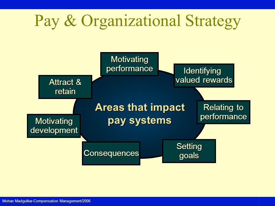 Pay & Organizational Strategy