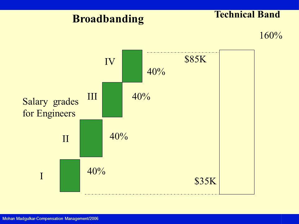 Broadbanding Technical Band 160% $85K IV 40% III 40% Salary grades