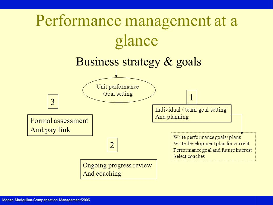 Performance management at a glance