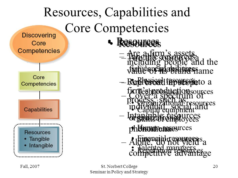 resources and capabilities of zara Resources, capabilities and core competencies and their link to sustainable competitive advantage so where do we start with the big picture  let's clarify what we mean by resources.