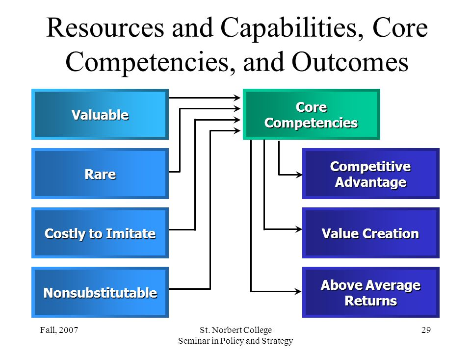 Resources and Capabilities, Core Competencies, and Outcomes